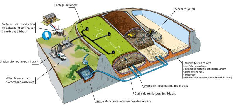 Fonctionnement du bioréacteur du site de Labessière-Candeil