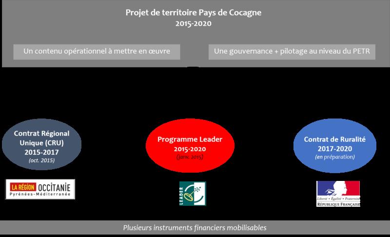 Les possibilités de subvention dans le cadre du PETR